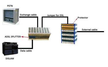 DSLAM splitter
